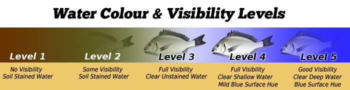 Fishing Lures Water Quality Guide